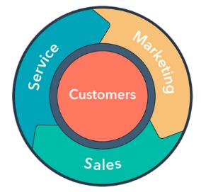 Marketing Flywheel via Hubspot.com