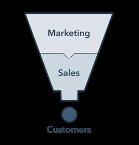 Marketing funnel via Hubspot.com