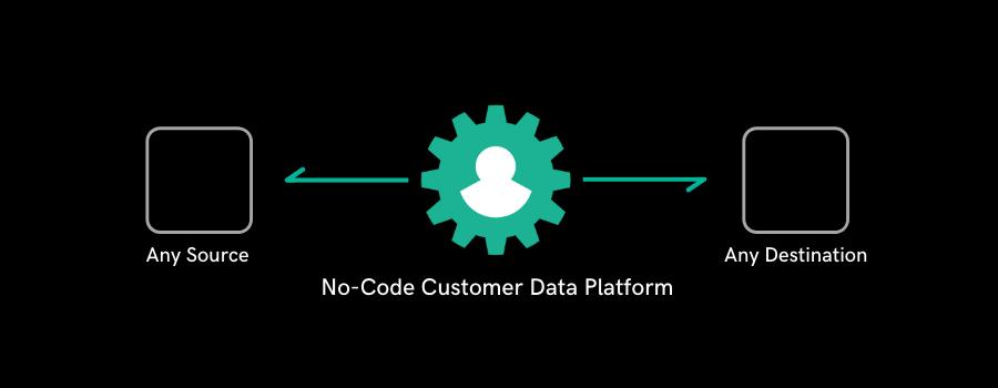 no-code-cdp-for-smb-marketing-teams-customerlabs-cdp